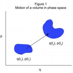 Liouvilles_Theorem_Figure_1